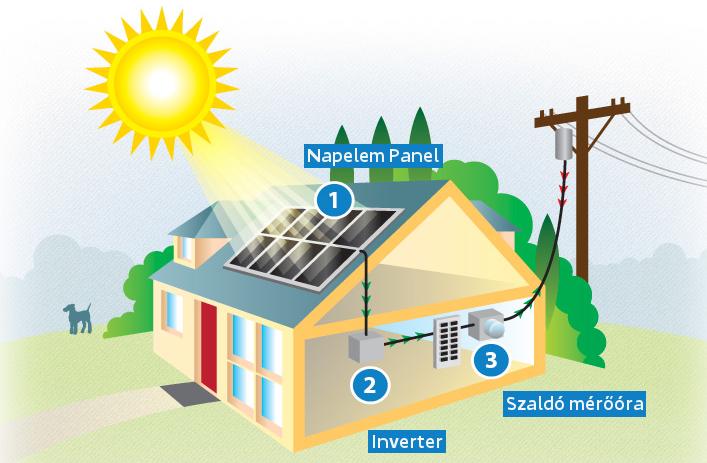 Solár rendszer bemutatása és felhasználási lehetőségei